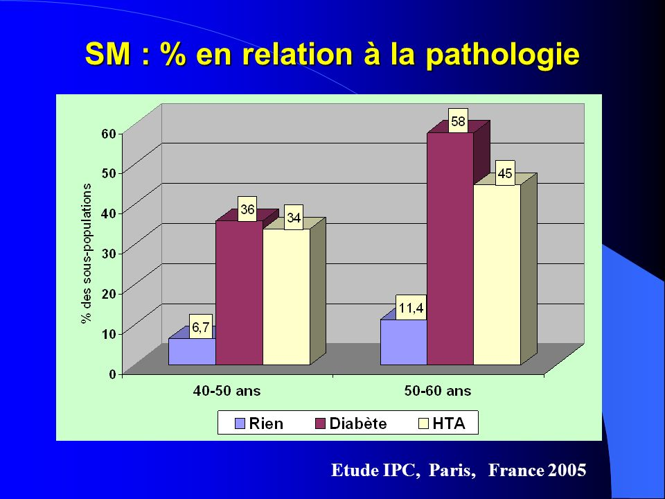 SM : % en relation à la pathologie