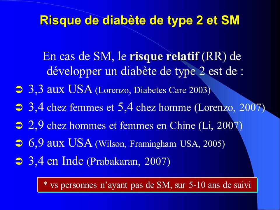 Risque de diabète de type 2 et SM