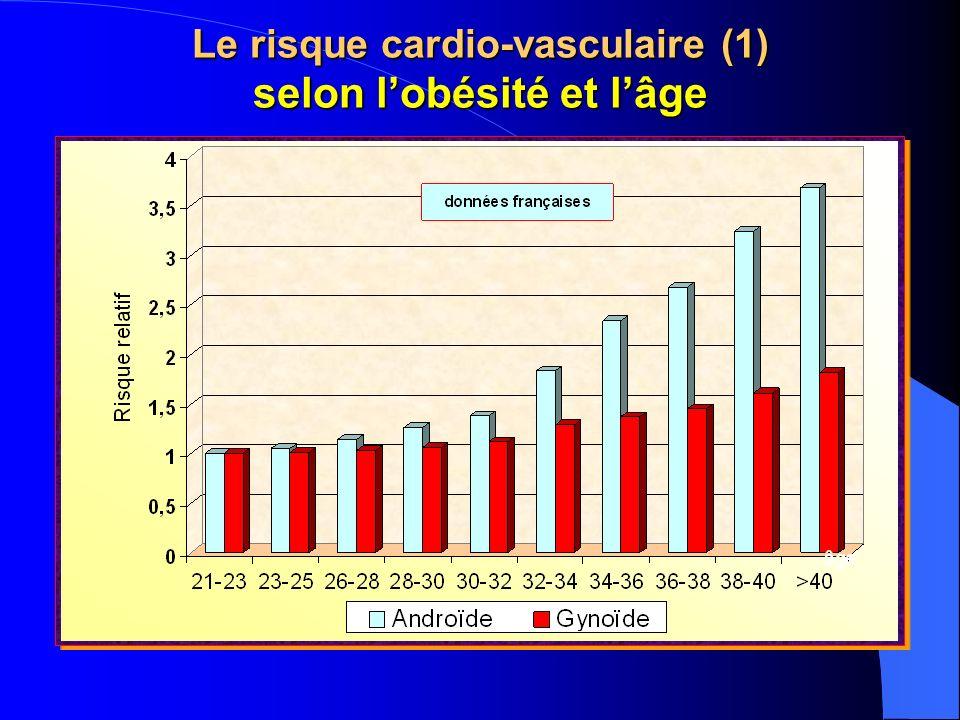 Le risque cardio-vasculaire (1) selon l'obésité et l'âge