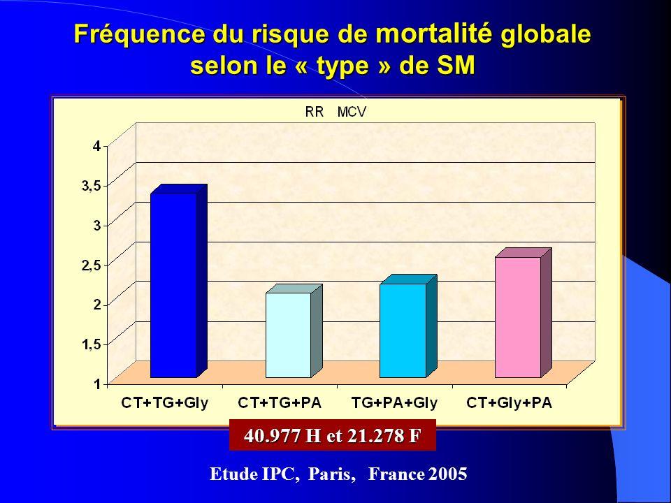 Fréquence du risque de mortalité globale selon le « type » de SM
