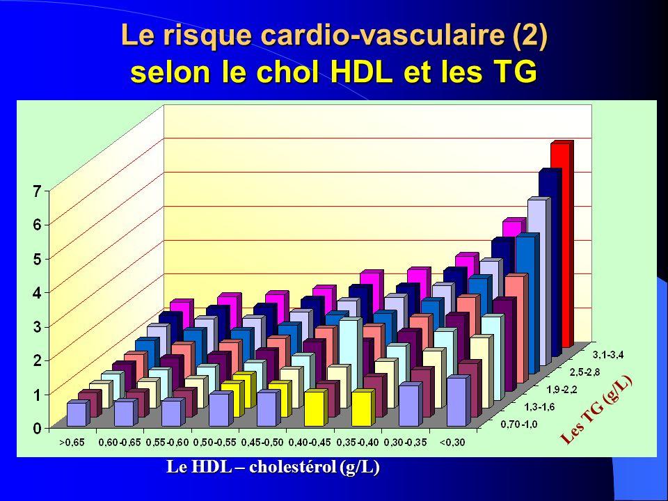 Le risque cardio-vasculaire (2) selon le chol HDL et les TG