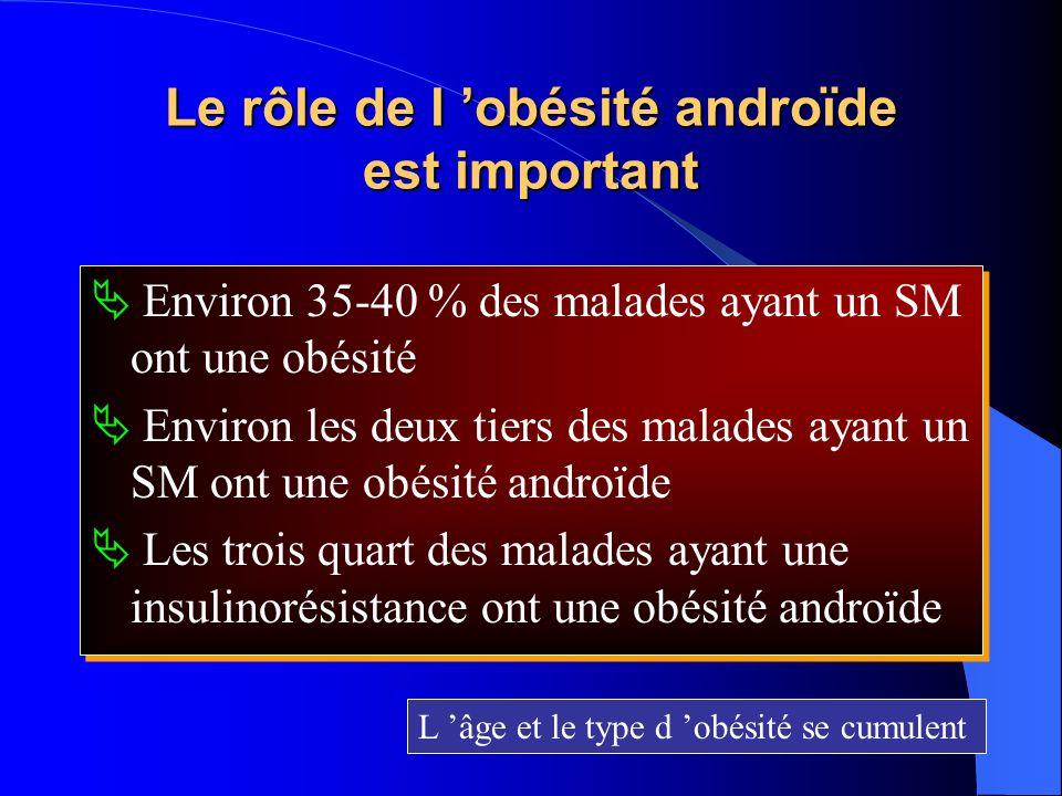 Le rôle de l 'obésité androïde est important