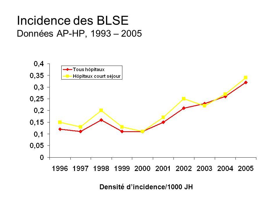 Incidence des BLSE Données AP-HP, 1993 – 2005