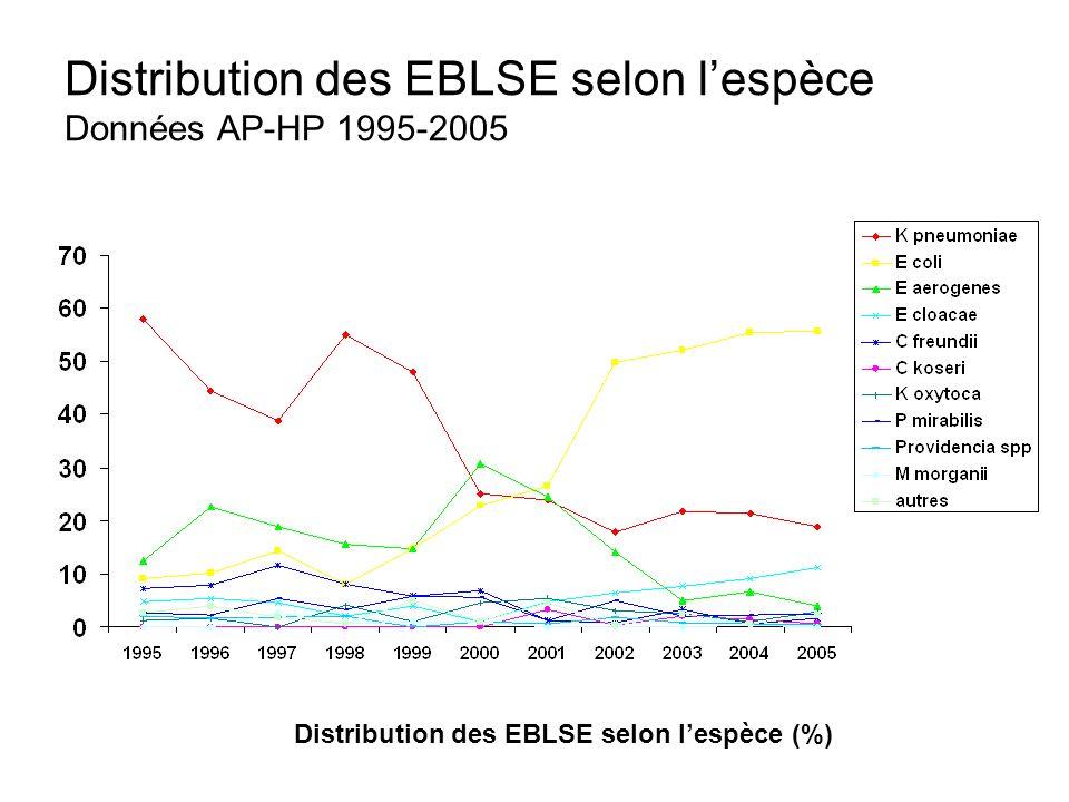 Distribution des EBLSE selon l'espèce Données AP-HP 1995-2005