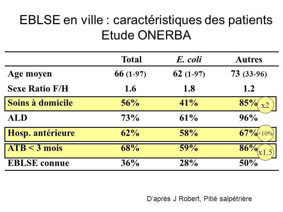 EBLSE en ville : caractéristiques des patients Etude ONERBA