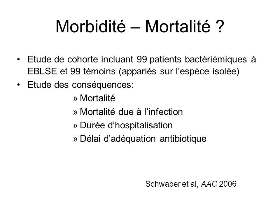 Morbidité – Mortalité Etude de cohorte incluant 99 patients bactériémiques à EBLSE et 99 témoins (appariés sur l'espèce isolée)