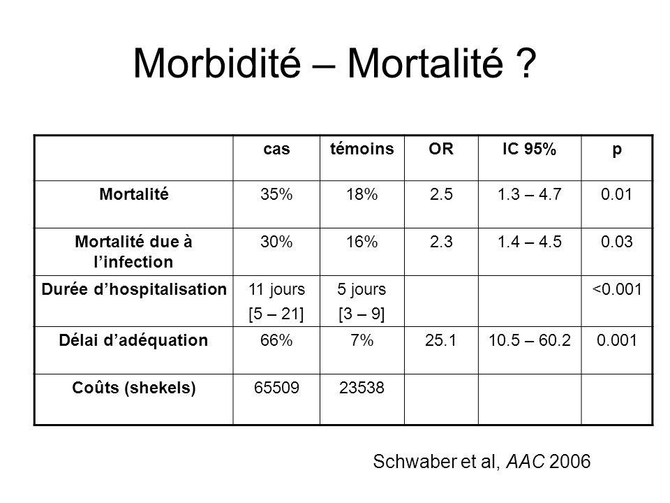 Mortalité due à l'infection Durée d'hospitalisation