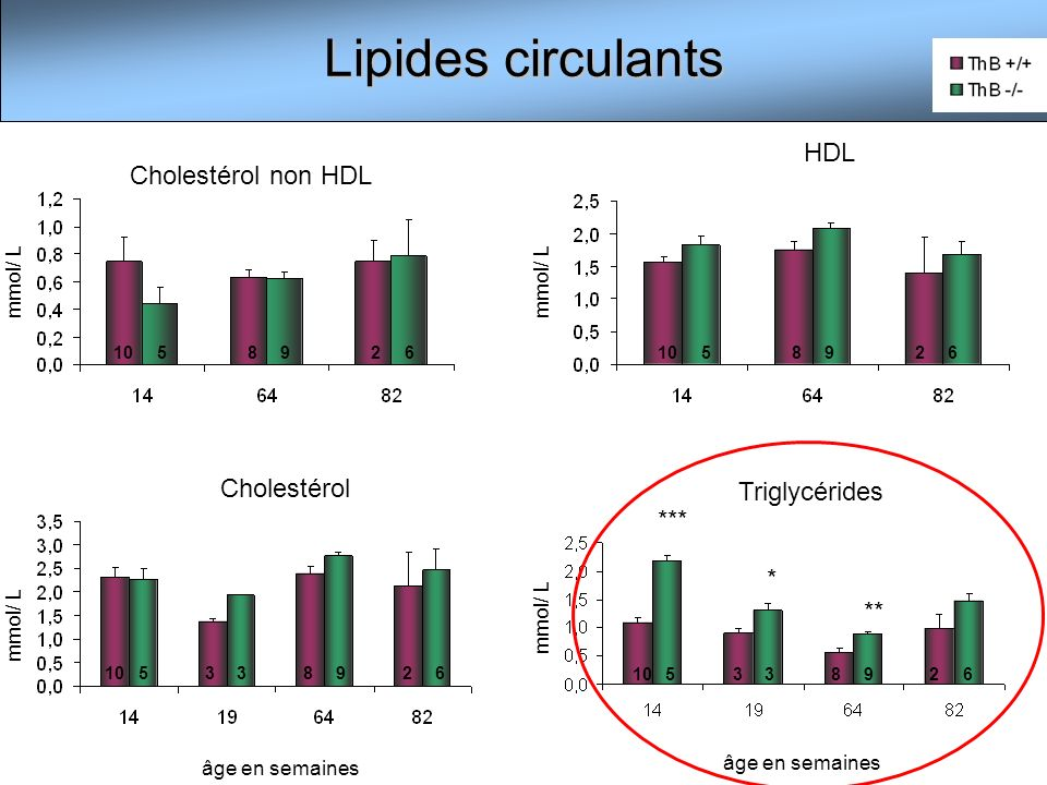 Lipides circulants HDL Cholestérol non HDL Cholestérol Triglycérides