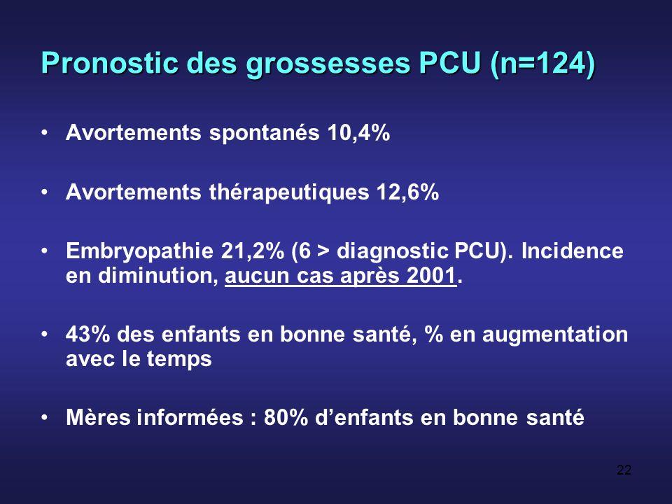 Pronostic des grossesses PCU (n=124)