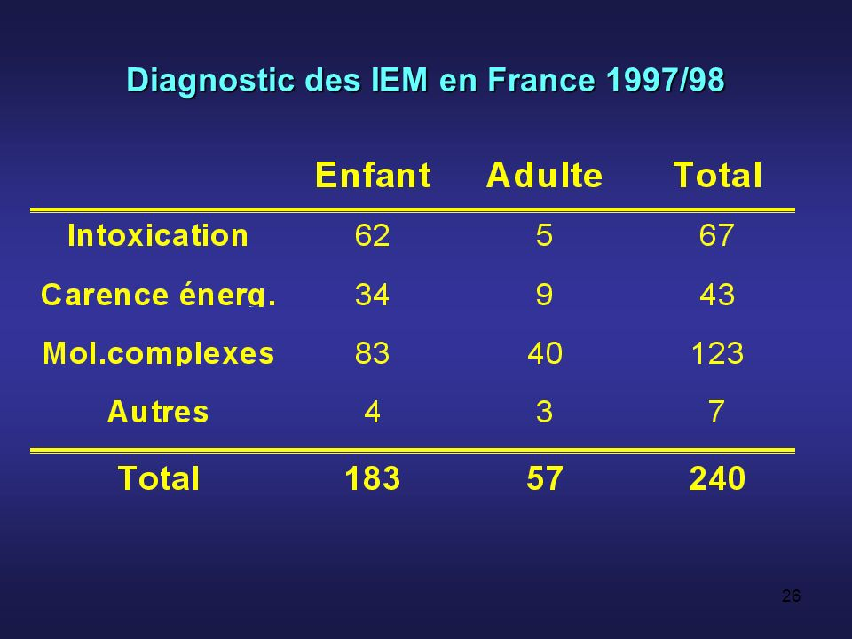 Diagnostic des IEM en France 1997/98
