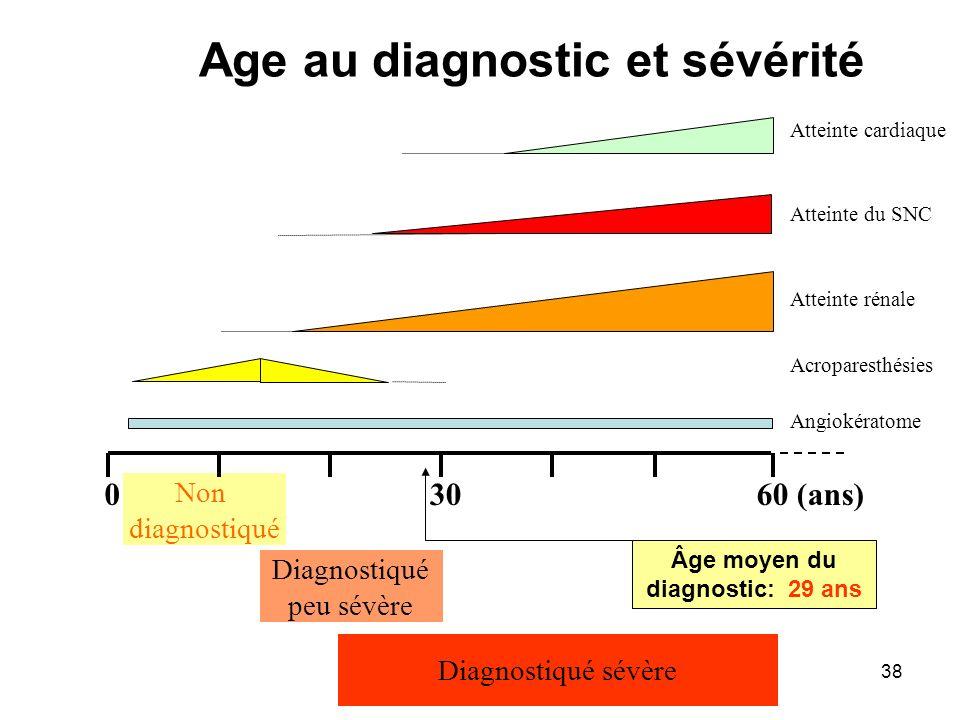 Age au diagnostic et sévérité
