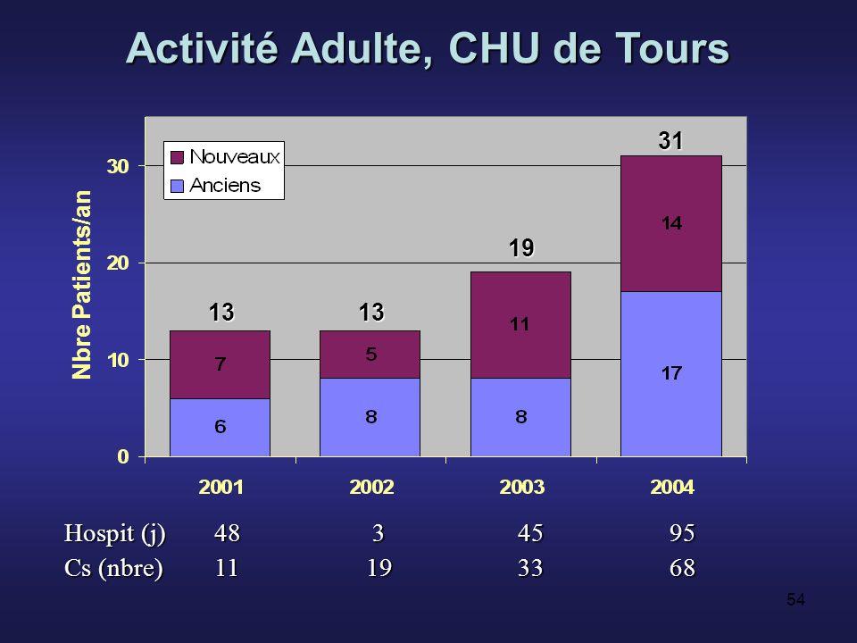Activité Adulte, CHU de Tours