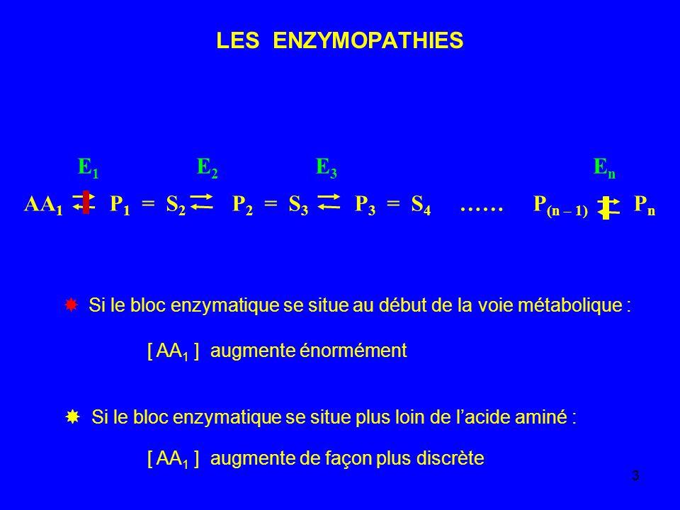 AA1 P1 = S2 P2 = S3 P3 = S4 …… P(n – 1) Pn