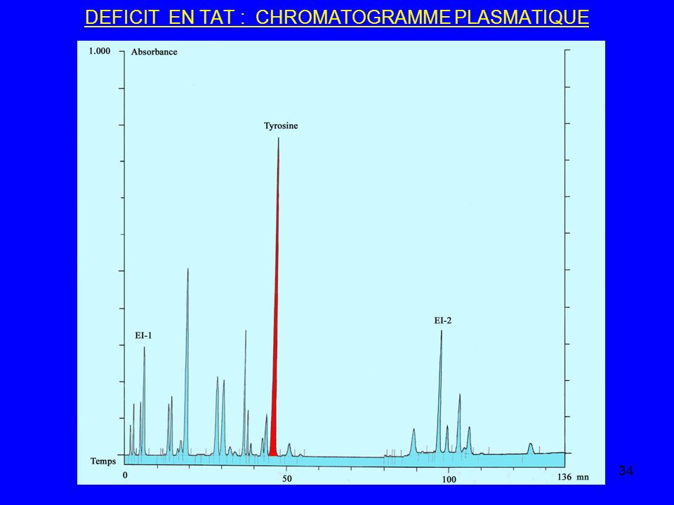 DEFICIT EN TAT : CHROMATOGRAMME PLASMATIQUE