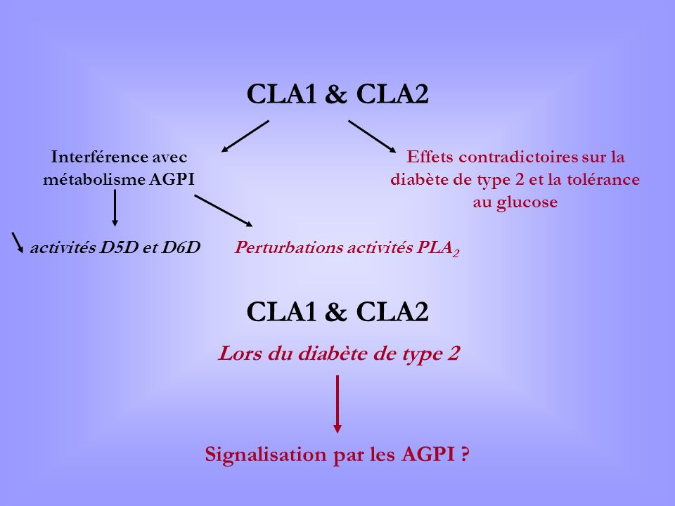 Interférence avec métabolisme AGPI Perturbations activités PLA2