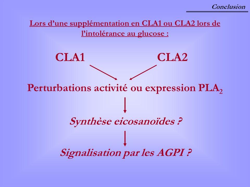 Perturbations activité ou expression PLA2