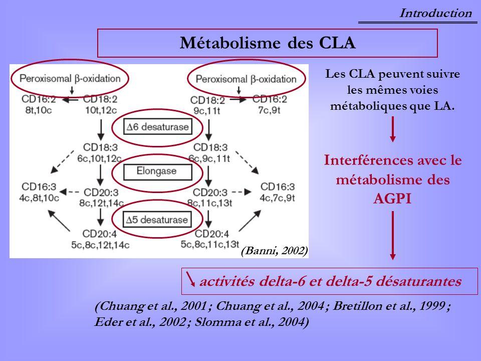 Les CLA peuvent suivre les mêmes voies métaboliques que LA.
