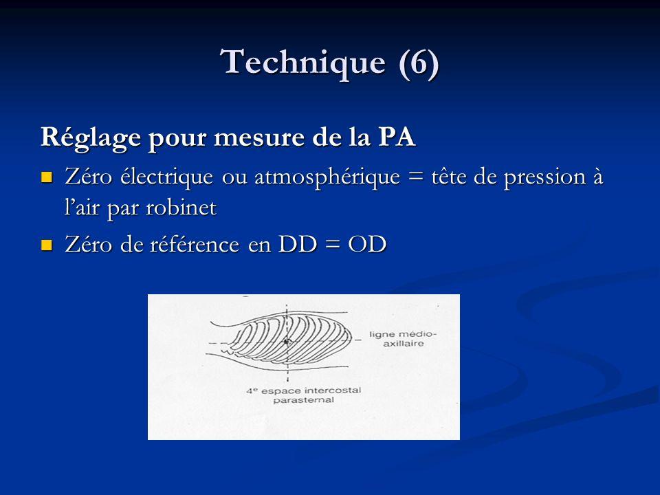 Technique (6) Réglage pour mesure de la PA