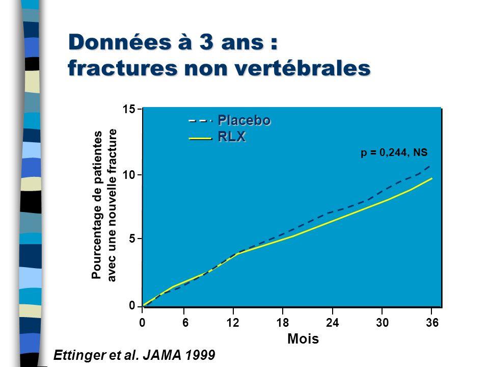 Données à 3 ans : fractures non vertébrales