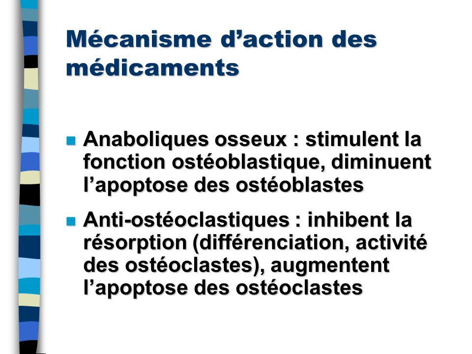 Mécanisme d'action des médicaments