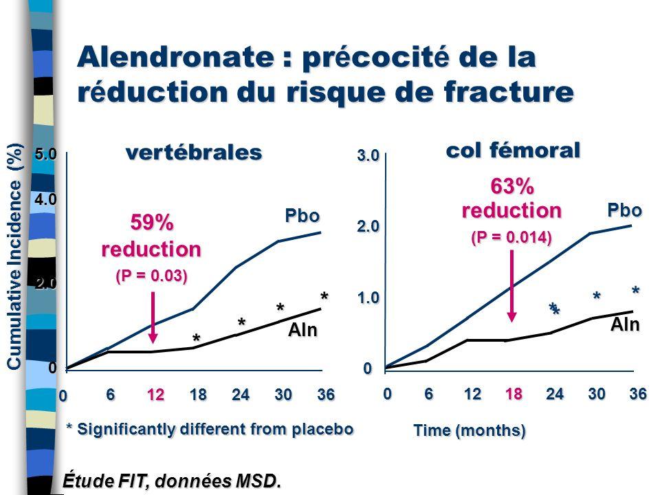 Alendronate : précocité de la réduction du risque de fracture