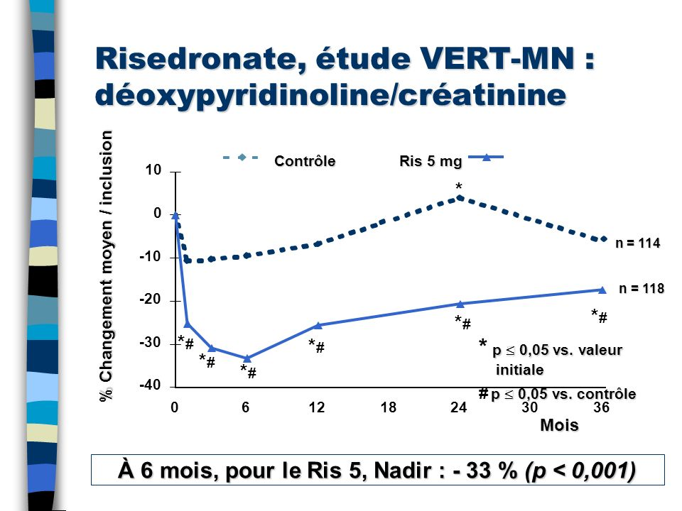 Risedronate, étude VERT-MN : déoxypyridinoline/créatinine