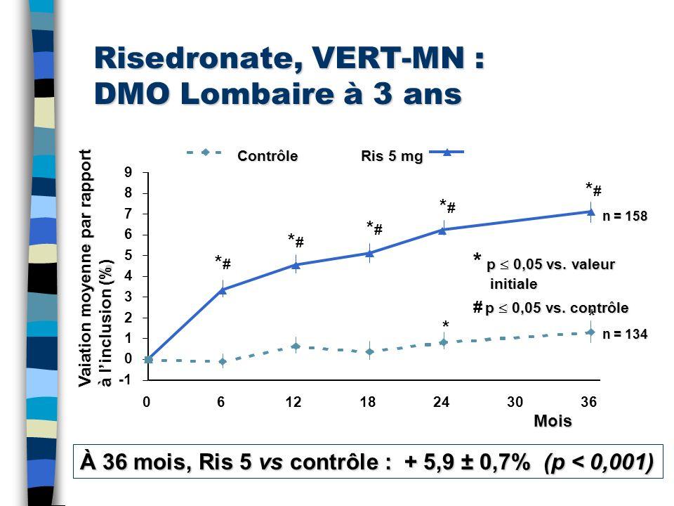 Risedronate, VERT-MN : DMO Lombaire à 3 ans