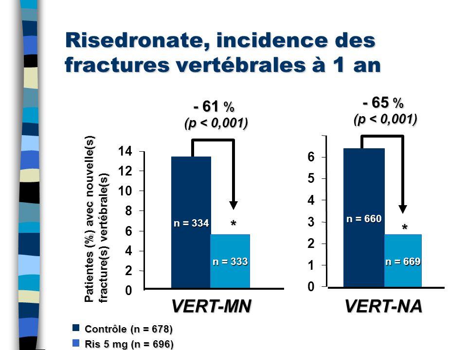 Risedronate, incidence des fractures vertébrales à 1 an