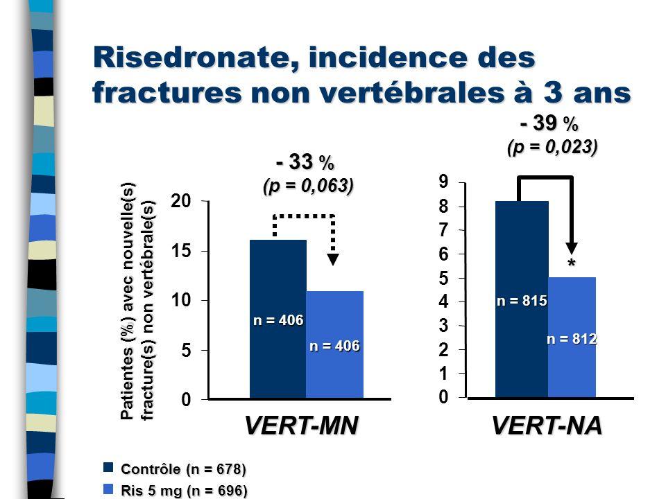 Risedronate, incidence des fractures non vertébrales à 3 ans
