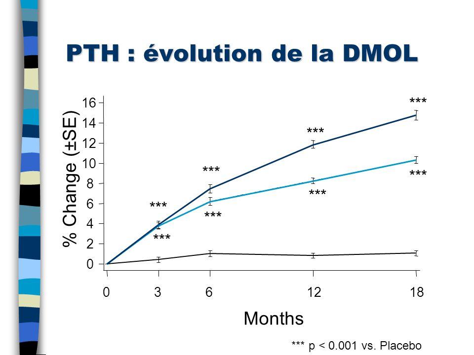 PTH : évolution de la DMOL