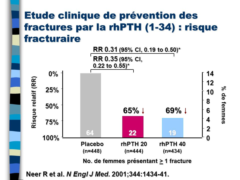 Etude clinique de prévention des fractures par la rhPTH (1-34) : risque fracturaire