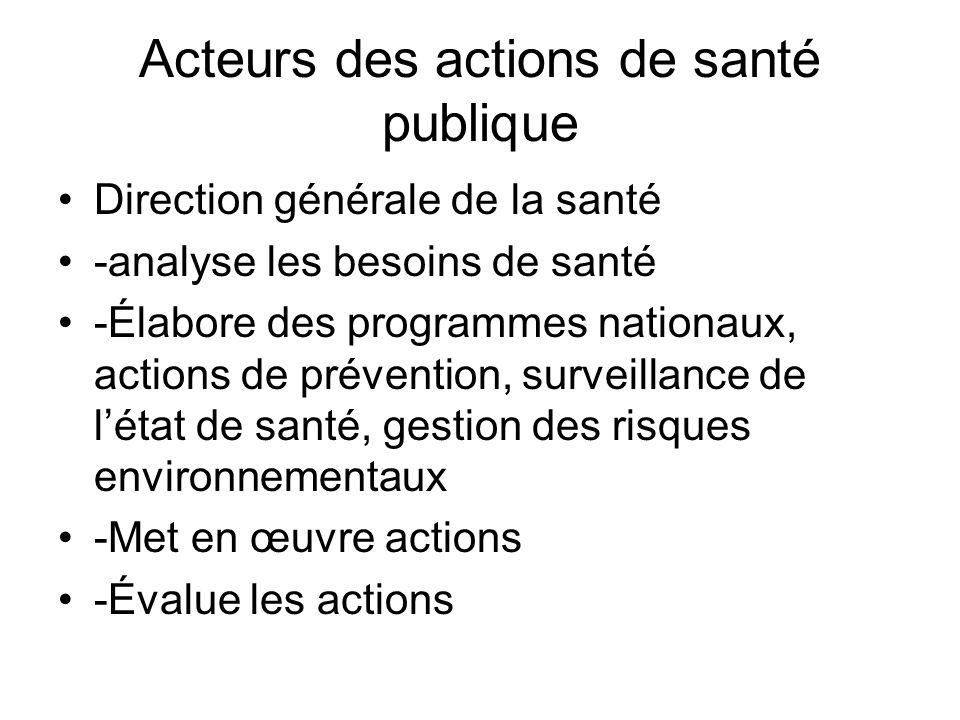 Acteurs des actions de santé publique