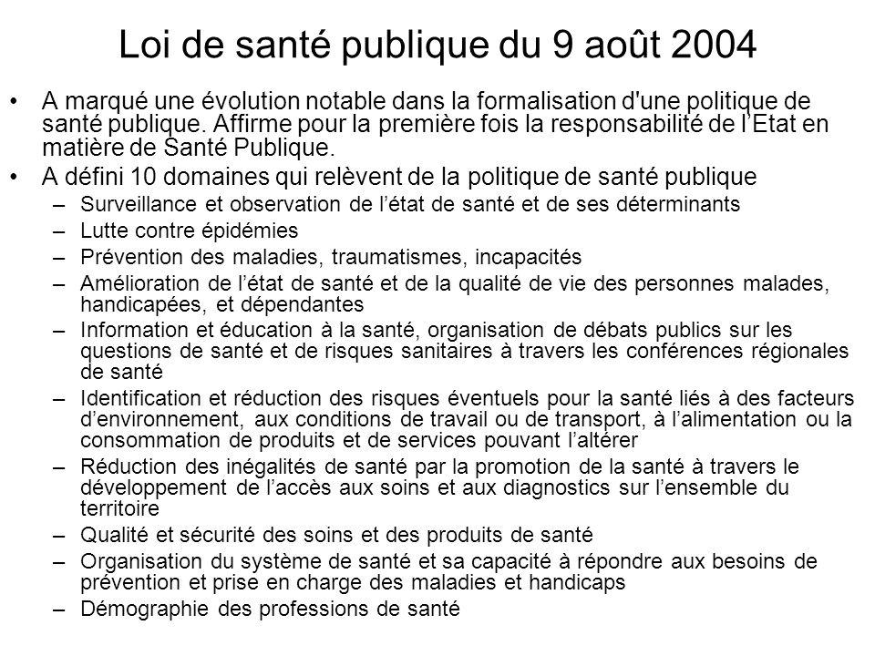 Loi de santé publique du 9 août 2004