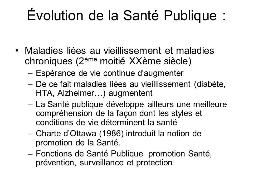 Évolution de la Santé Publique :