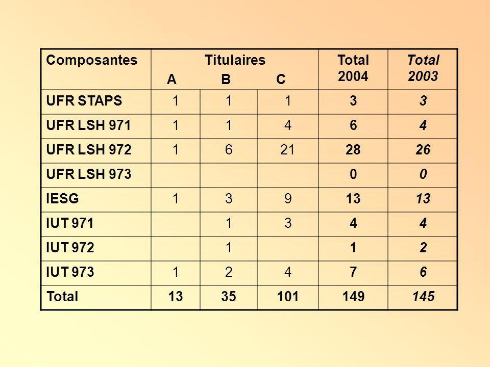 ComposantesTitulaires. A B C. Total 2004. Total 2003. UFR STAPS. 1. 3. UFR LSH 971.