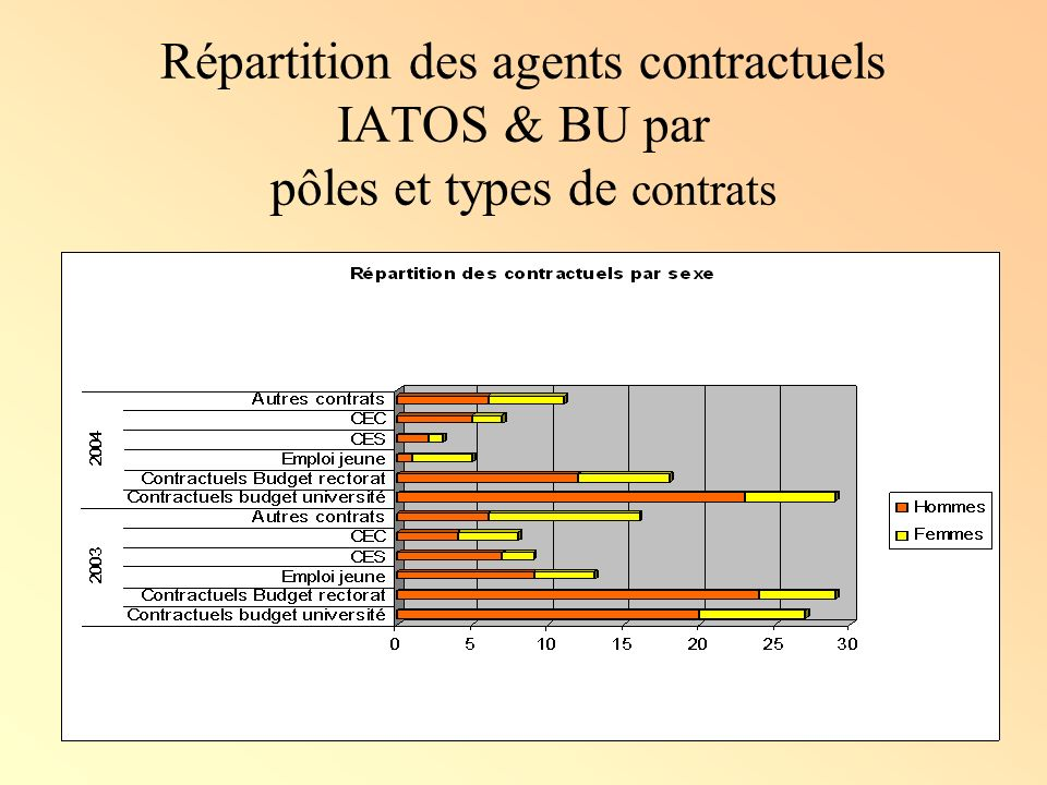 Répartition des agents contractuels IATOS & BU par pôles et types de contrats