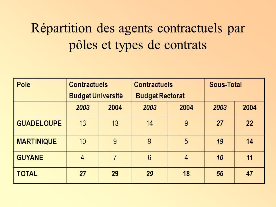 Répartition des agents contractuels par pôles et types de contrats