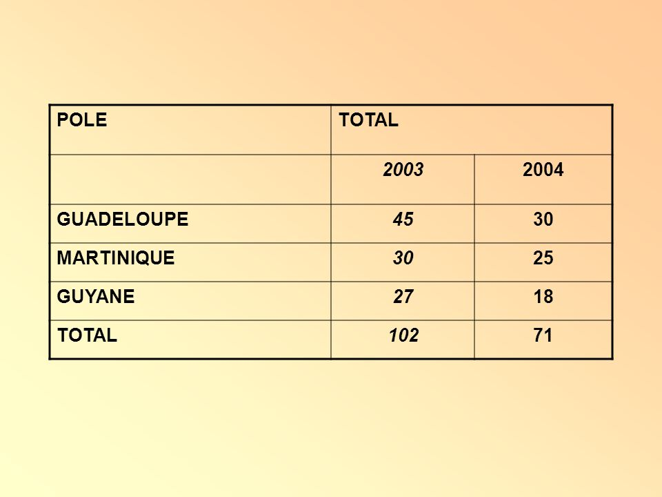 POLE TOTAL 2003 2004 GUADELOUPE 45 30 MARTINIQUE 25 GUYANE 27 18 102 71