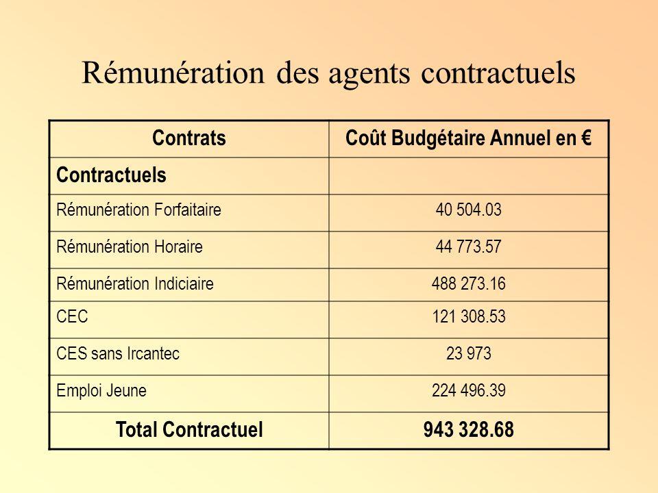 Rémunération des agents contractuels