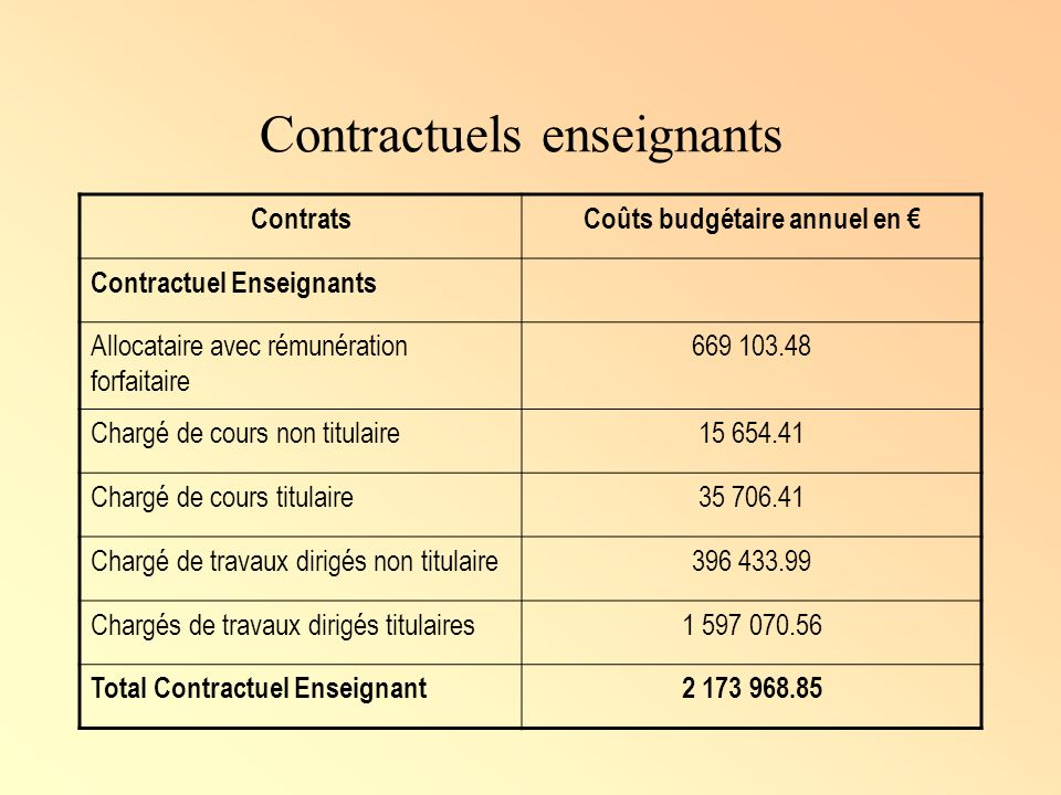 Contractuels enseignants