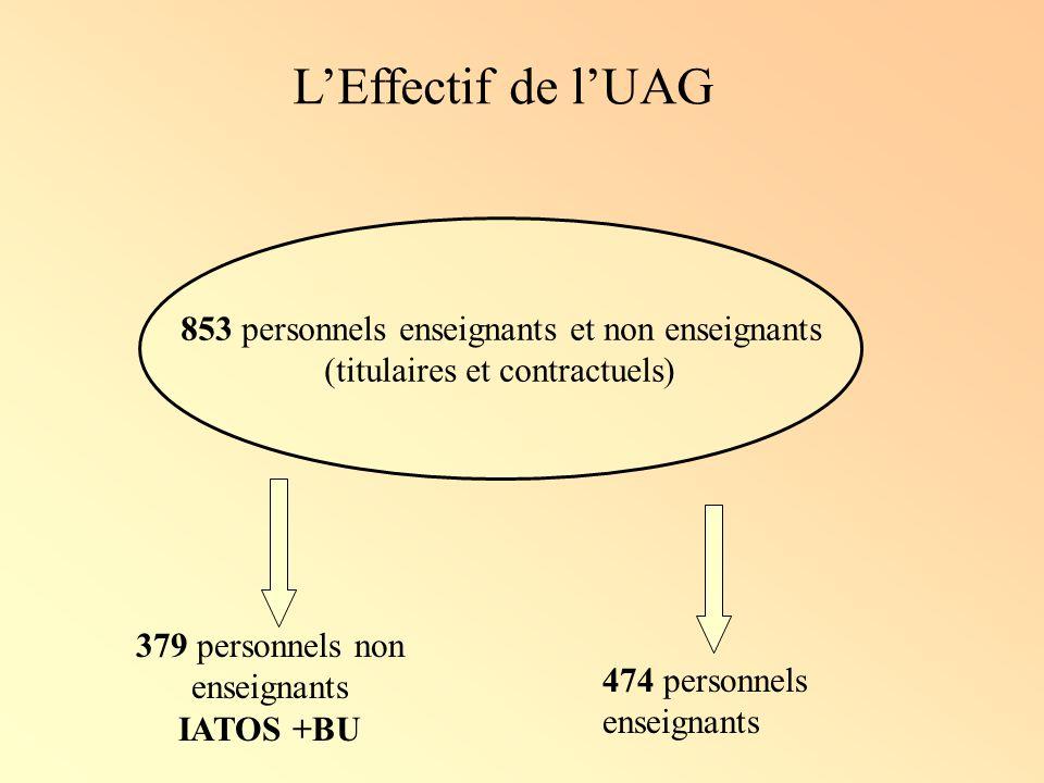 L'Effectif de l'UAG 853 personnels enseignants et non enseignants