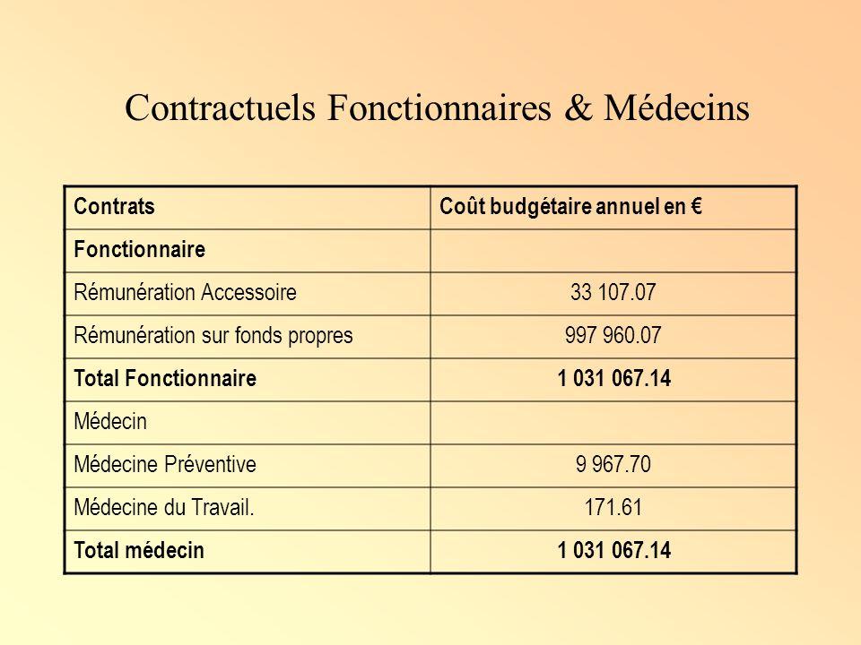 Contractuels Fonctionnaires & Médecins