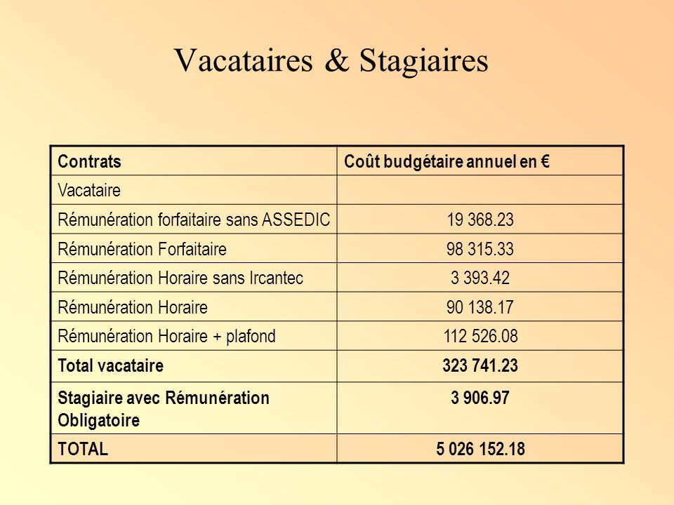 Vacataires & Stagiaires