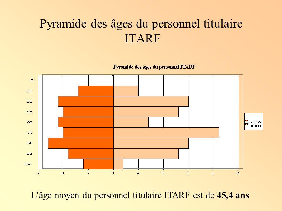 Pyramide des âges du personnel titulaire ITARF