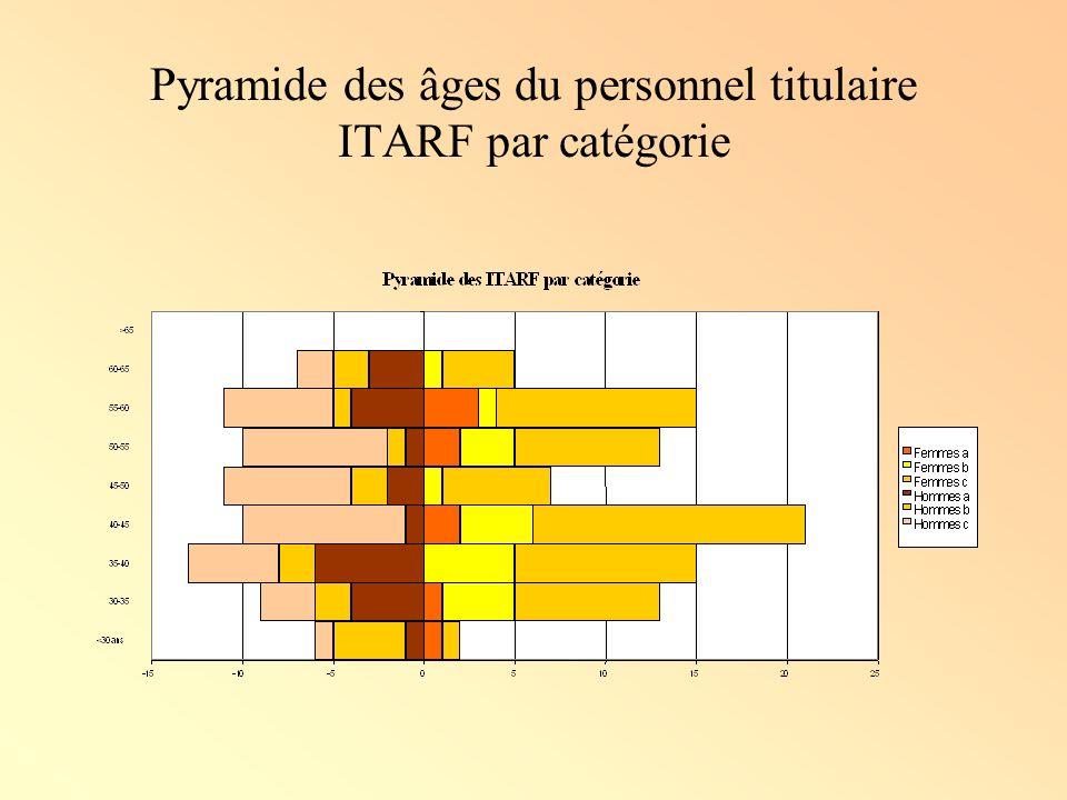 Pyramide des âges du personnel titulaire ITARF par catégorie