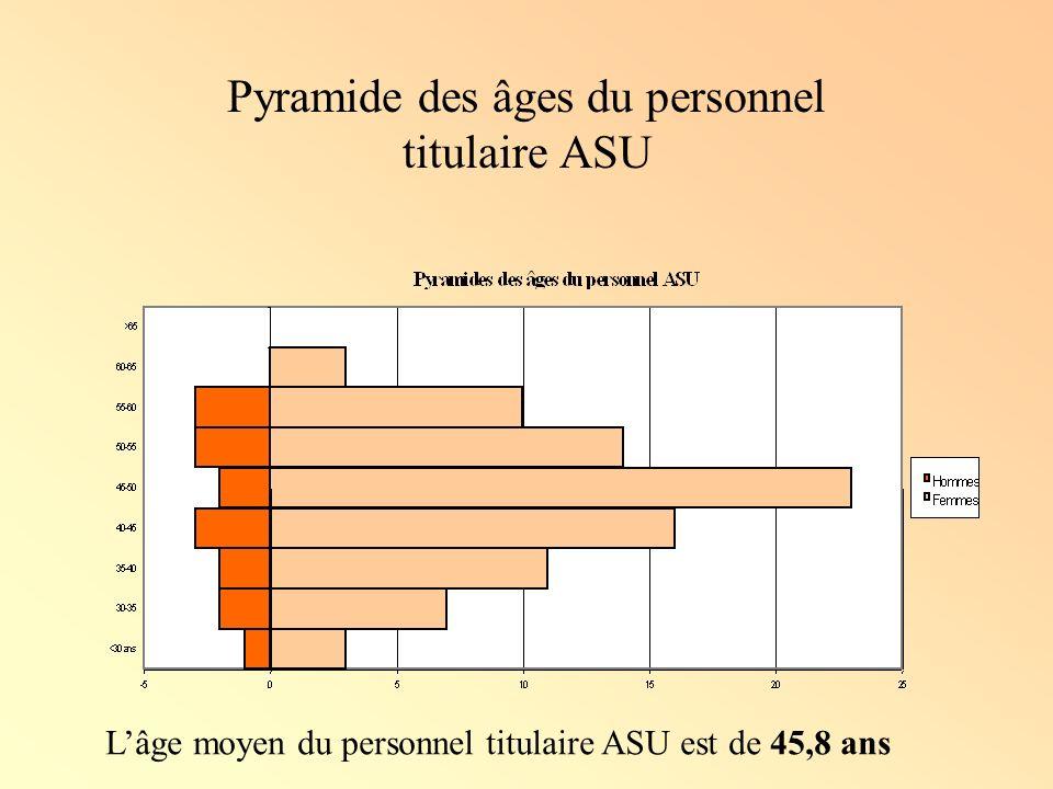 Pyramide des âges du personnel titulaire ASU