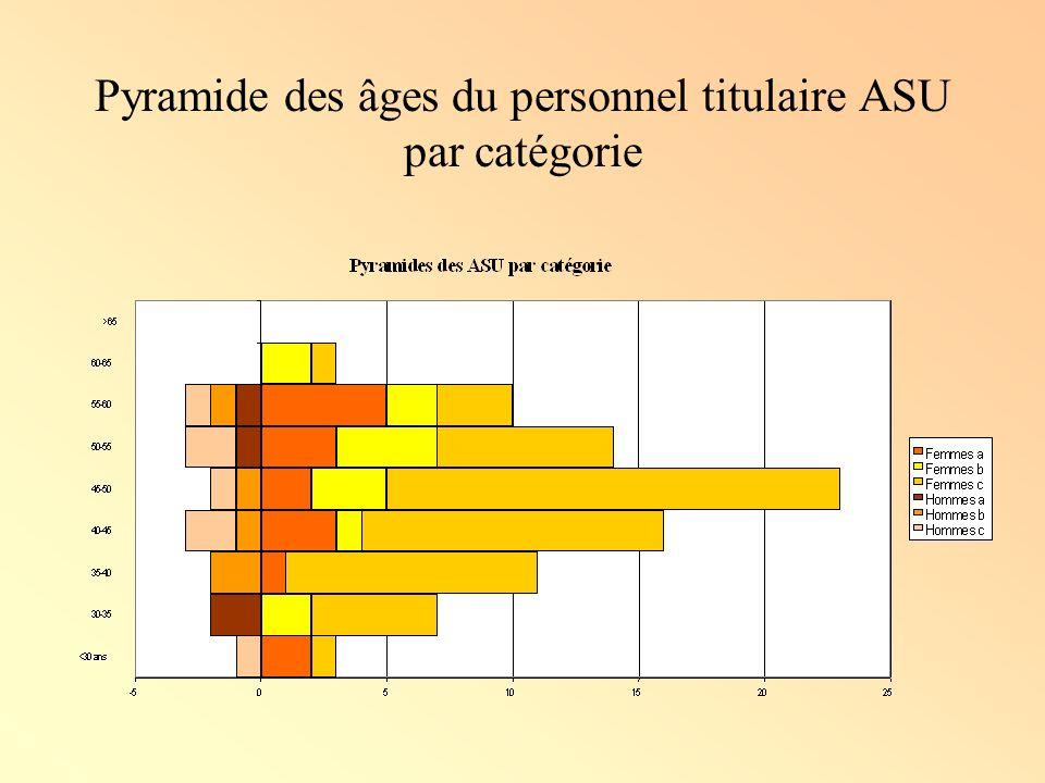 Pyramide des âges du personnel titulaire ASU par catégorie