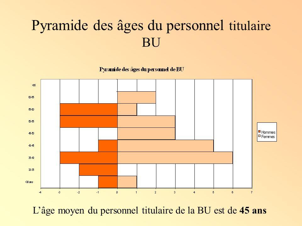 Pyramide des âges du personnel titulaire BU