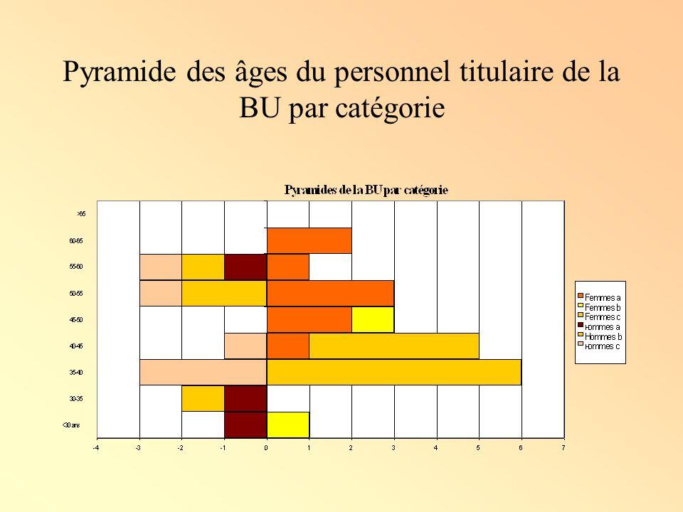 Pyramide des âges du personnel titulaire de la BU par catégorie
