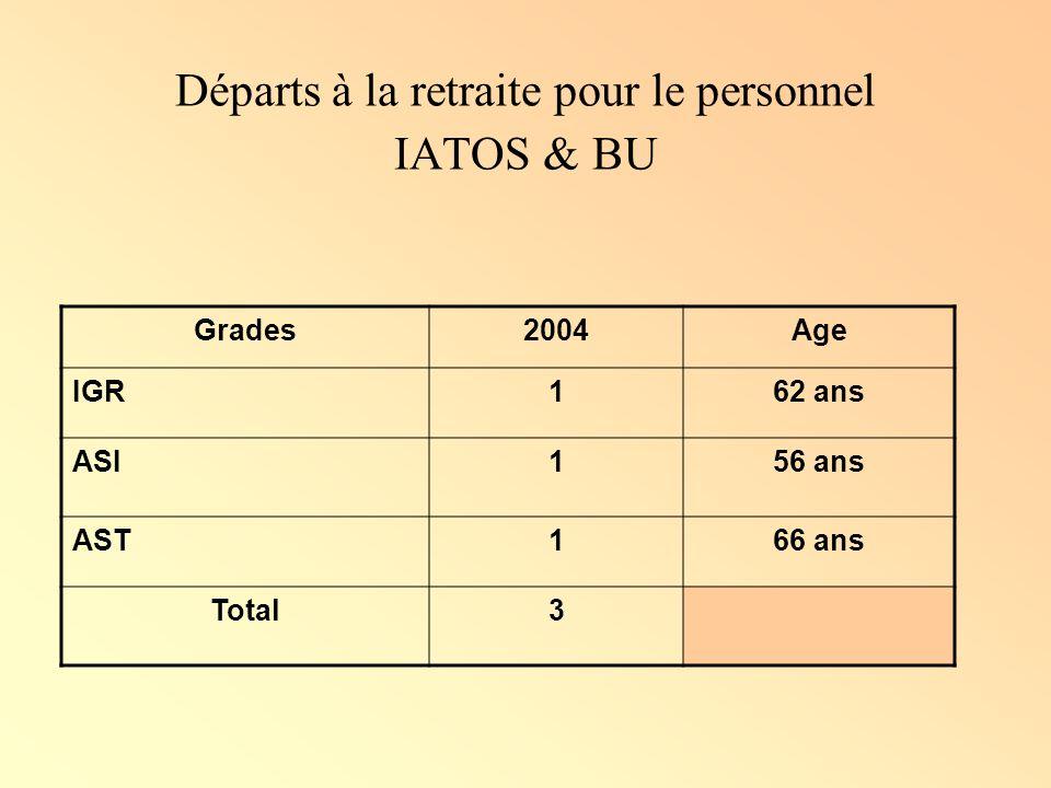 Départs à la retraite pour le personnel IATOS & BU